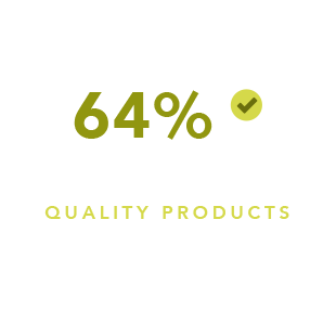 64% believe that Bayer is doing a great deal to provide quality products to their customers